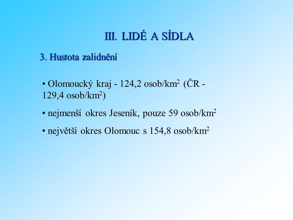 3. Hustota zalidnění Olomoucký kraj - 124,2 osob/km 2 (ČR - 129,4 osob/km 2 ) nejmenší okres Jeseník, pouze 59 osob/km 2 největší okres Olomouc s 154,