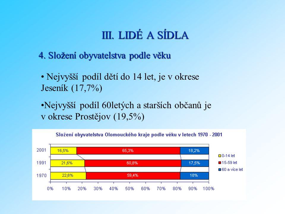 4. Složení obyvatelstva podle věku Nejvyšší podíl dětí do 14 let, je v okrese Jeseník (17,7%) Nejvyšší podíl 60letých a starších občanů je v okrese Pr
