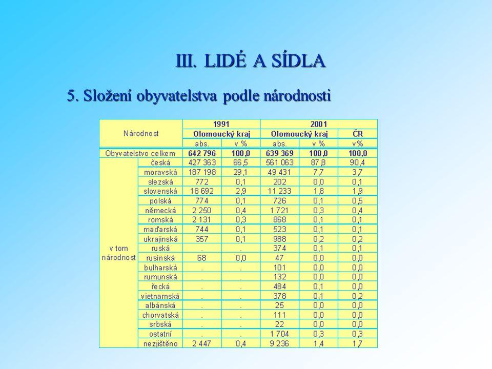5. Složení obyvatelstva podle národnosti III. LIDÉ A SÍDLA