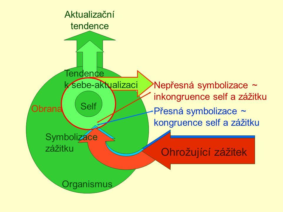 Organismus Aktualizační tendence Self Zážitek Přesná symbolizace ~ kongruence self a zážitku Obrana Nepřesná symbolizace ~ inkongruence self a zážitku