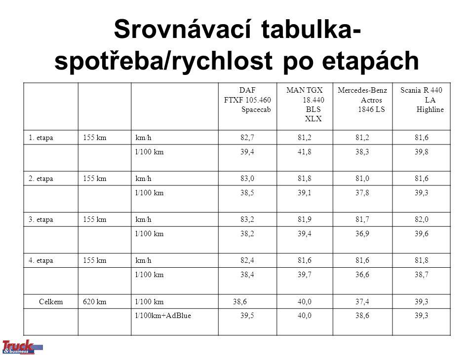 Srovnávací tabulka- spotřeba/rychlost po etapách DAF FTXF 105.460 Spacecab MAN TGX 18.440 BLS XLX Mercedes-Benz Actros 1846 LS Scania R 440 LA Highline 1.