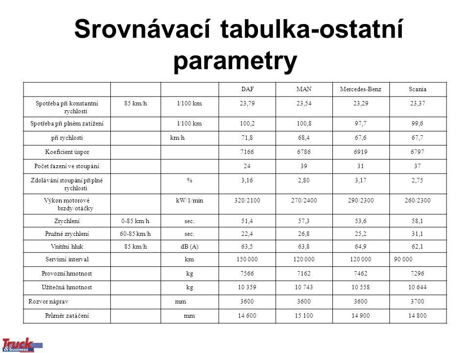 Srovnávací tabulka-ostatní parametry DAFMANMercedes-BenzScania Spotřeba při konstantní rychlosti 85 km/hl/100 km23,7923,5423,2923,37 Spotřeba při plném zatíženíl/100 km100,2100,897,799,6 při rychlosti km/h71,868,467,667,7 Koeficient úspor7166678669196797 Počet řazení ve stoupání24393137 Zdolávání stoupání při plné rychlosti %3,162,803,172,75 Výkon motorové brzdy/otáčky kW/1/min320/2100270/2400290/2300260/2300 Zrychlení0-85 km/hsec.51,457,353,658,1 Pružné zrychlení60-85 km/hsec.22,426,825,231,1 Vnitřní hluk85 km/hdB (A)63,563,864,962,1 Servisní intervalkm150 000120 000 90 000 Provozní hmotnostkg7566716274627296 Užitečná hmotnostkg10 35910 74310 55810 644 Rozvor náprav mm3600 3700 Průměr zatáčenímm14 60015 10014 90014 800