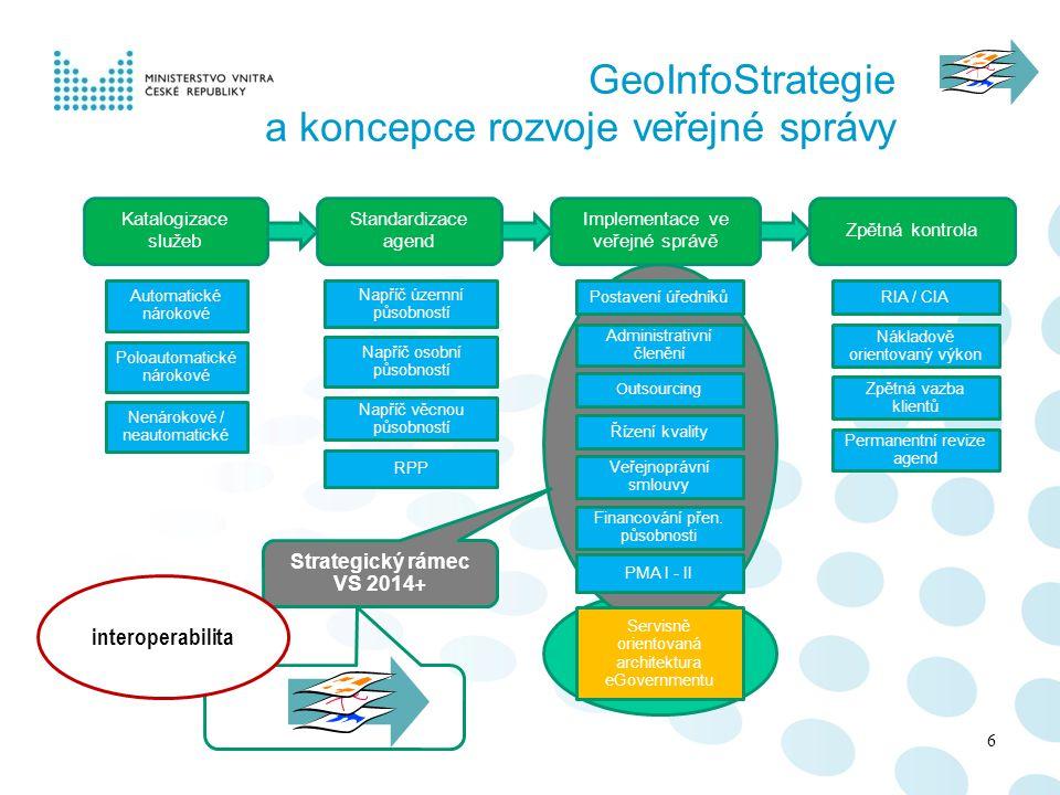 GeoInfoStrategie a koncepce rozvoje veřejné správy Katalogizace služeb Automatické nárokové Poloautomatické nárokové Nenárokové / neautomatické Standa