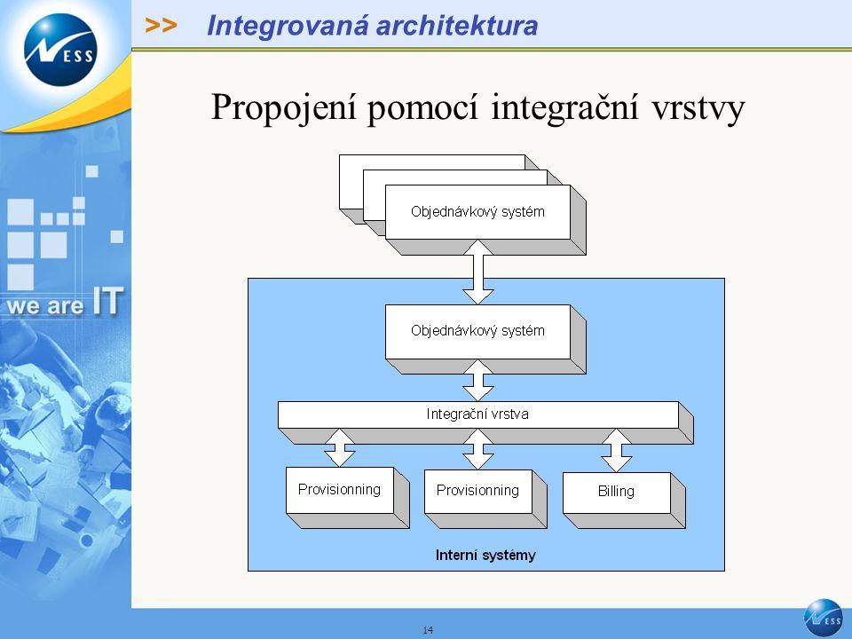 >> 14 Integrovaná architektura Propojení pomocí integrační vrstvy
