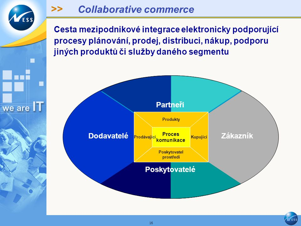 >> 16 Collaborative commerce Cesta mezipodnikové integrace elektronicky podporující procesy plánování, prodej, distribuci, nákup, podporu jiných produktů či služby daného segmentu Enabler Poskytovatelé Partners DodavateléZákazník Partneři Proces komunikace Produkty Prodávající Poskytovatel prostředí Kupující
