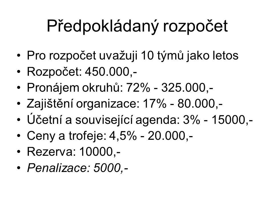 Rozpočet vs Členský příspěvek