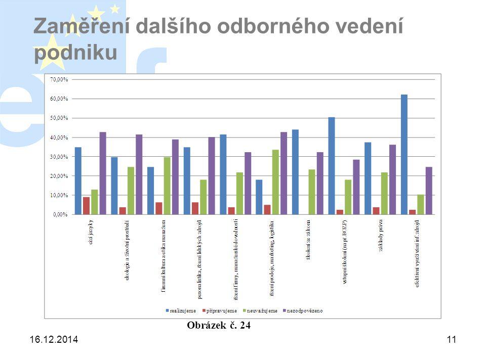 16.12.201411 Zaměření dalšího odborného vedení podniku Obrázek č. 24