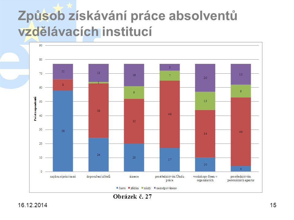 16.12.201415 Způsob získávání práce absolventů vzdělávacích institucí Obrázek č. 27