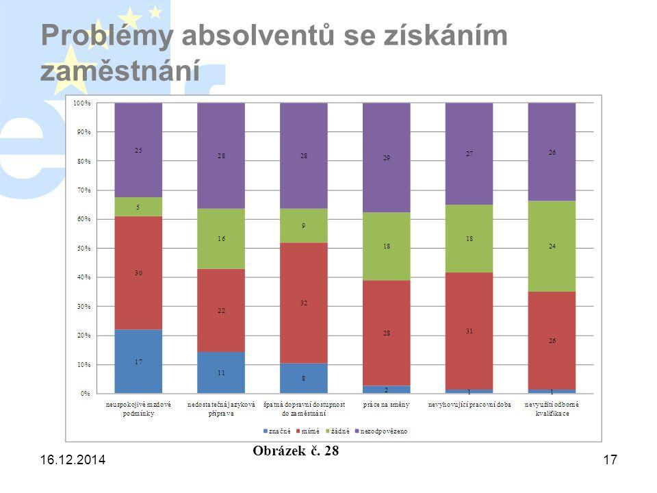 16.12.201417 Problémy absolventů se získáním zaměstnání Obrázek č. 28
