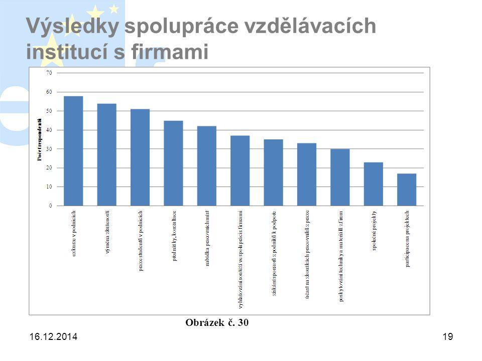 16.12.201419 Výsledky spolupráce vzdělávacích institucí s firmami Obrázek č. 30