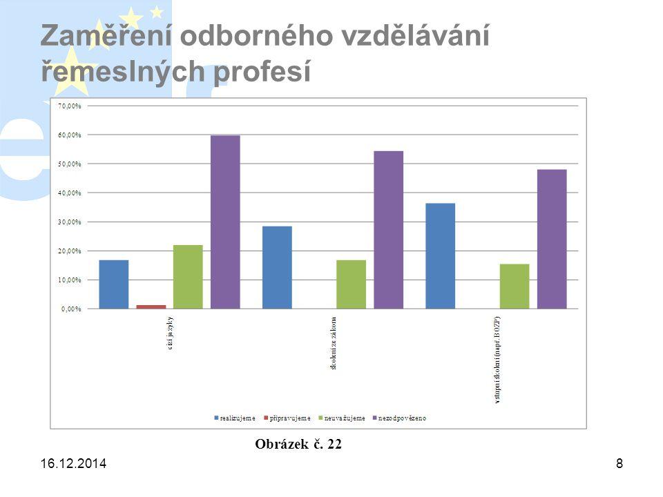 16.12.20148 Zaměření odborného vzdělávání řemeslných profesí Obrázek č. 22