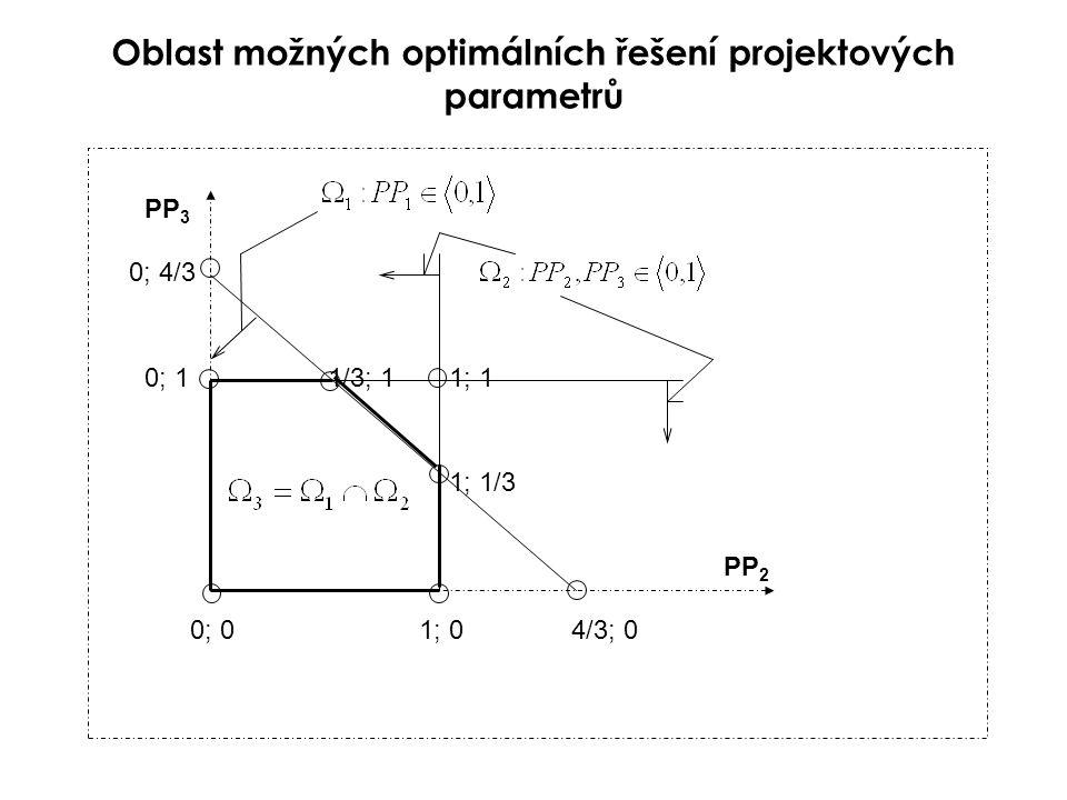 Vedle sloučení vztahů (3.27) a (3.30) můžeme sloučit definiční obory parametrů a, tedy výrazy (3.31) a (3.32) a vytvořit tak oblast řešení těchto parametrů.