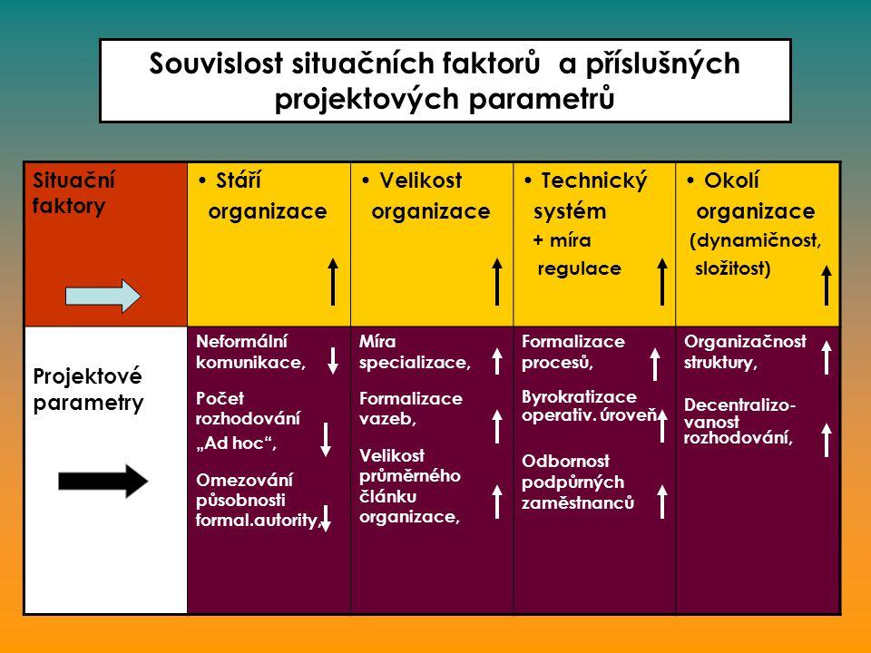 4 Projektové parametry a situační faktory organizační struktury  Projektovými parametry organizace –všechny řiditelné veličiny, kterými se v organizaci uplatňuje princip koordinace, specializace a přidělování práce.