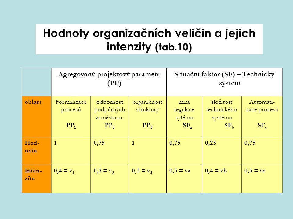 Organizační balance (SF) Situačnífaktor: Technický systém 0 1 0,5 OS –PP +SF (PP) Agregovaný projektový parametr 1 Oblast organiz.