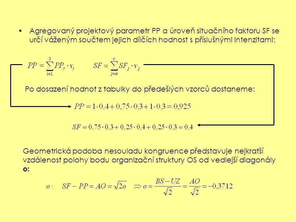 Hodnoty organizačních veličin a jejich intenzity (tab.10) Agregovaný projektový parametr (PP) Situační faktor (SF) – Technický systém oblastFormalizace procesů PP 1 odbornost podpůrných zaměstnan.