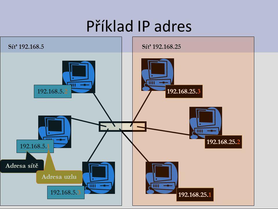 Příklad IP adres 192.168.5.1 192.168.5.3 192.168.5.2 192.168.25.1 192.168.25.2 192.168.25.3 Adresa sítě Adresa uzlu Síť 192.168.5Síť 192.168.25