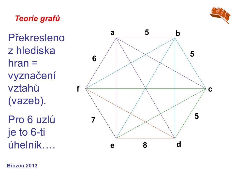 Teorie grafů Březen 2013 Překresleno z hlediska hran = vyznačení vztahů (vazeb). Pro 6 uzlů je to 6-ti úhelnik…. 5 5 8 7 e d c b a f 6 5