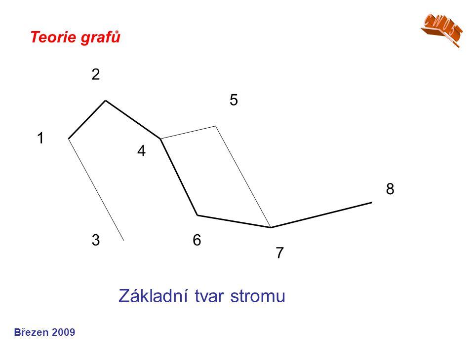 Teorie grafů Březen 2009 3 2 1 4 6 5 7 8 Základní tvar stromu