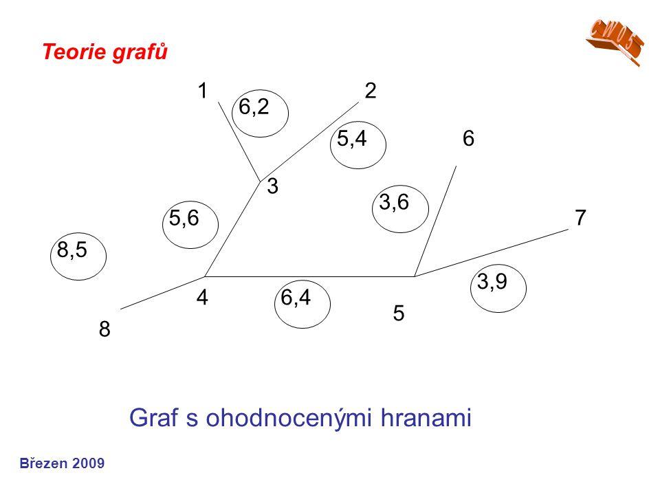 Teorie grafů Březen 2009 8 4 5 7 3 12 6 8,5 5,6 6,2 5,4 6,4 3,9 3,6 Graf s ohodnocenými hranami