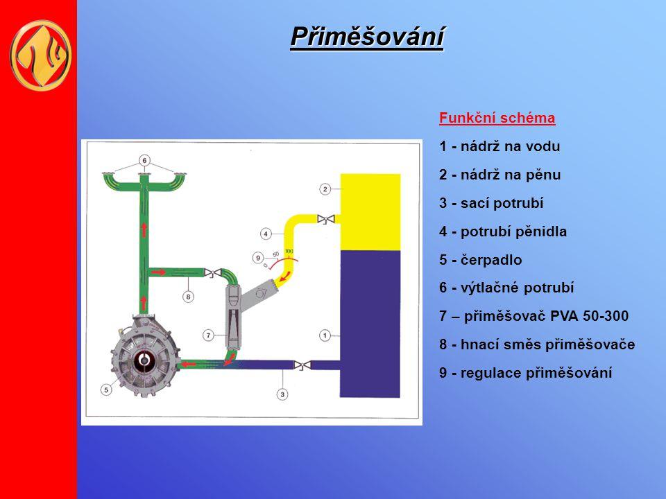 Přiměšování Funkční schéma 1 - nádrž na vodu 2 - nádrž na pěnu 3 - sací potrubí 4 - potrubí pěnidla 5 - čerpadlo 6 - výtlačné potrubí 7 – přiměšovač P
