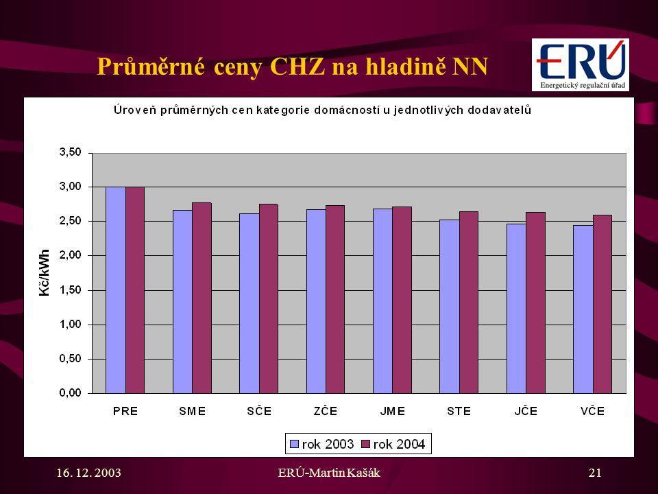 16. 12. 2003ERÚ-Martin Kašák21 Průměrné ceny CHZ na hladině NN