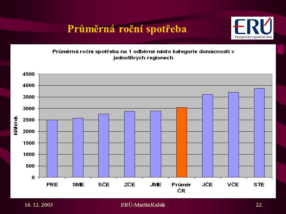16. 12. 2003ERÚ-Martin Kašák22 Průměrná roční spotřeba