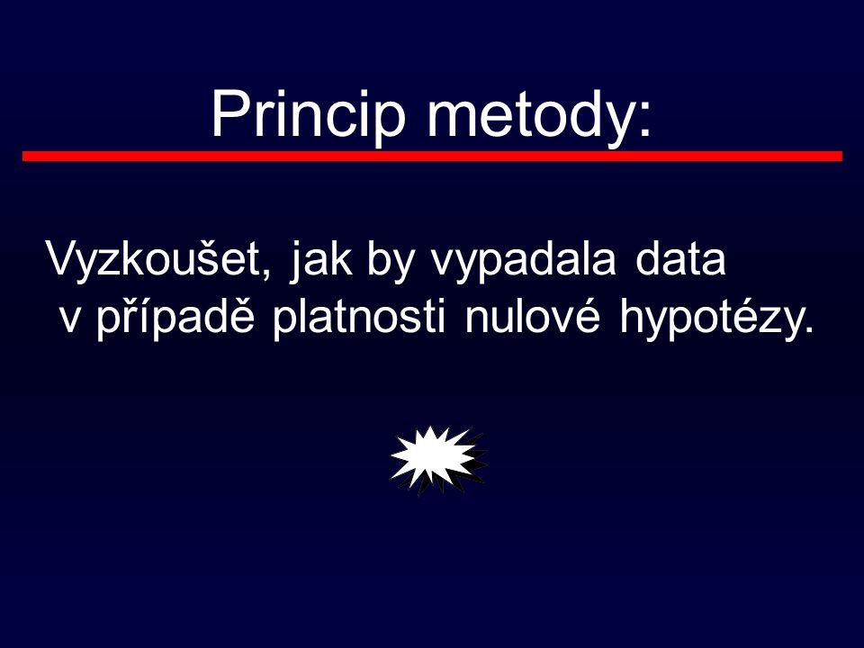 Princip metody: Vyzkoušet, jak by vypadala data v případě platnosti nulové hypotézy.