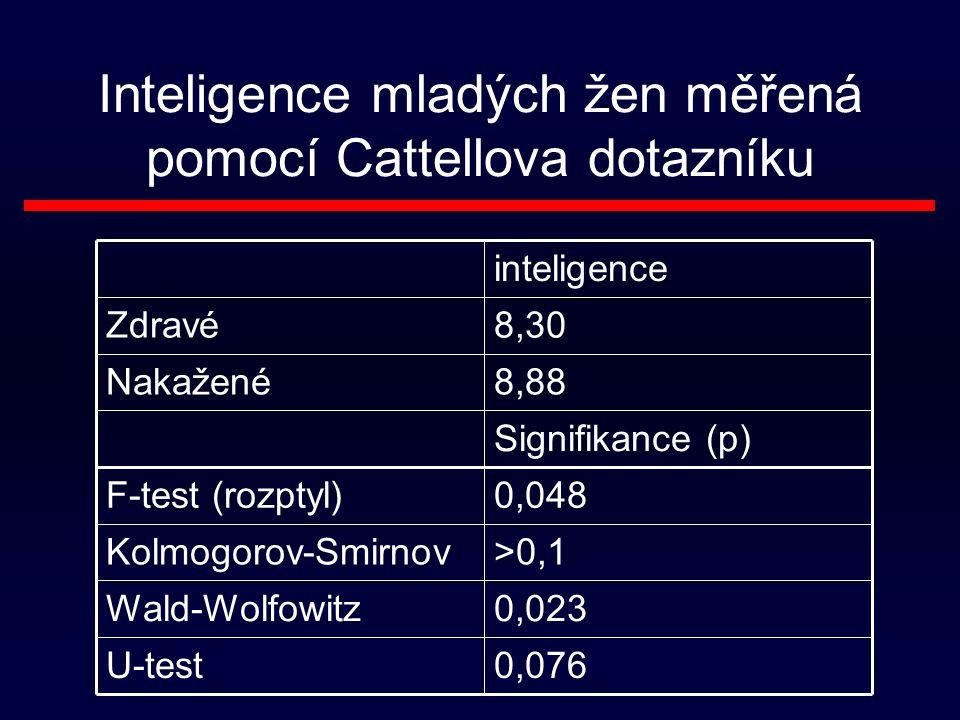 Inteligence mladých žen měřená pomocí Cattellova dotazníku 0,048F-test (rozptyl) 0,076U-test 0,023Wald-Wolfowitz >0,1Kolmogorov-Smirnov Signifikance (p) 8,88Nakažené 8,30Zdravé inteligence