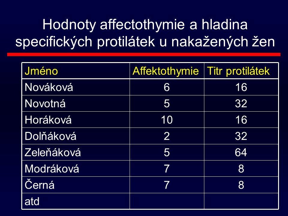 Hodnoty affectothymie a hladina specifických protilátek u nakažených žen atd 87Černá 87Modráková 645Zeleňáková 322Dolňáková 1610Horáková 325Novotná 166Nováková Titr protilátekAffektothymieJméno