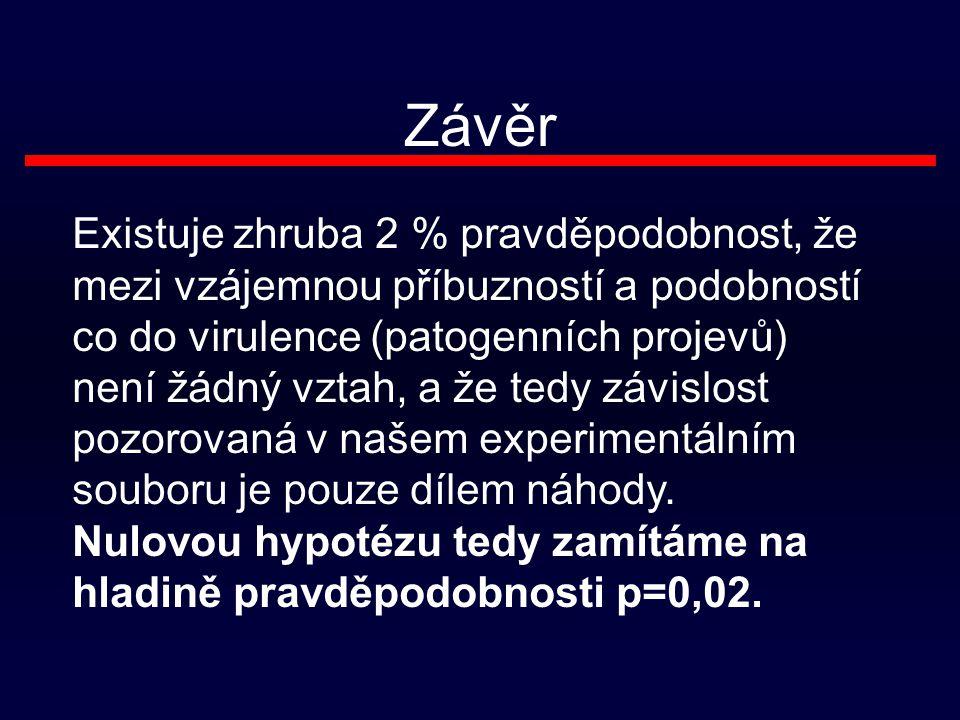 Závěr Existuje zhruba 2 % pravděpodobnost, že mezi vzájemnou příbuzností a podobností co do virulence (patogenních projevů) není žádný vztah, a že tedy závislost pozorovaná v našem experimentálním souboru je pouze dílem náhody.