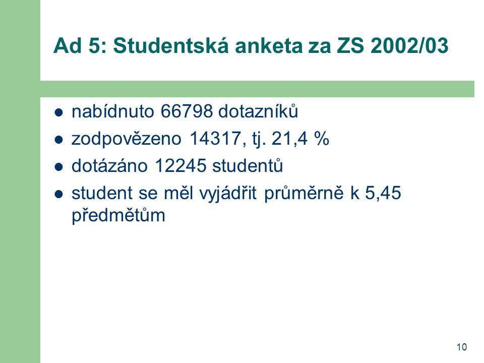 10 Ad 5: Studentská anketa za ZS 2002/03 nabídnuto 66798 dotazníků zodpovězeno 14317, tj. 21,4 % dotázáno 12245 studentů student se měl vyjádřit průmě