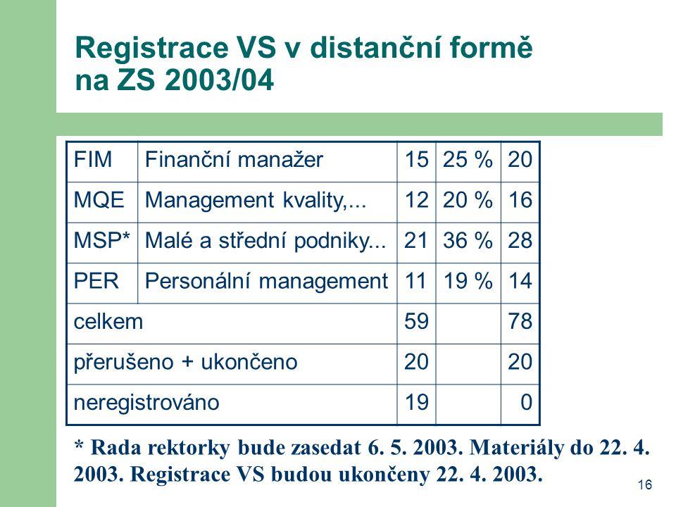 16 Registrace VS v distanční formě na ZS 2003/04 FIMFinanční manažer1525 %20 MQEManagement kvality,...1220 %16 MSP*Malé a střední podniky...2136 %28 PERPersonální management1119 %14 celkem5978 přerušeno + ukončeno20 neregistrováno190 * Rada rektorky bude zasedat 6.
