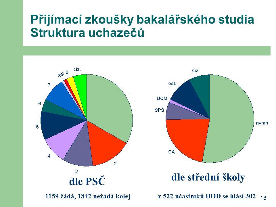 18 Přijímací zkoušky bakalářského studia Struktura uchazečů dle PSČ dle střední školy 1159 žádá, 1842 nežádá kolejz 522 účastníků DOD se hlásí 302