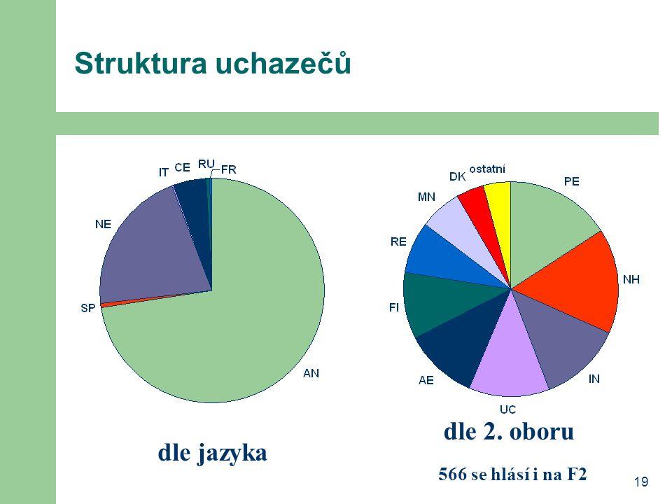 19 Struktura uchazečů dle jazyka dle 2. oboru 566 se hlásí i na F2