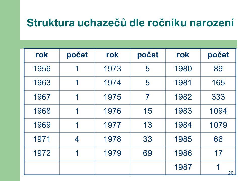 20 Struktura uchazečů dle ročníku narození rokpočetrokpočetrokpočet 1956119735198089 19631197451981165 19671197571982333 1968119761519831094 196911977