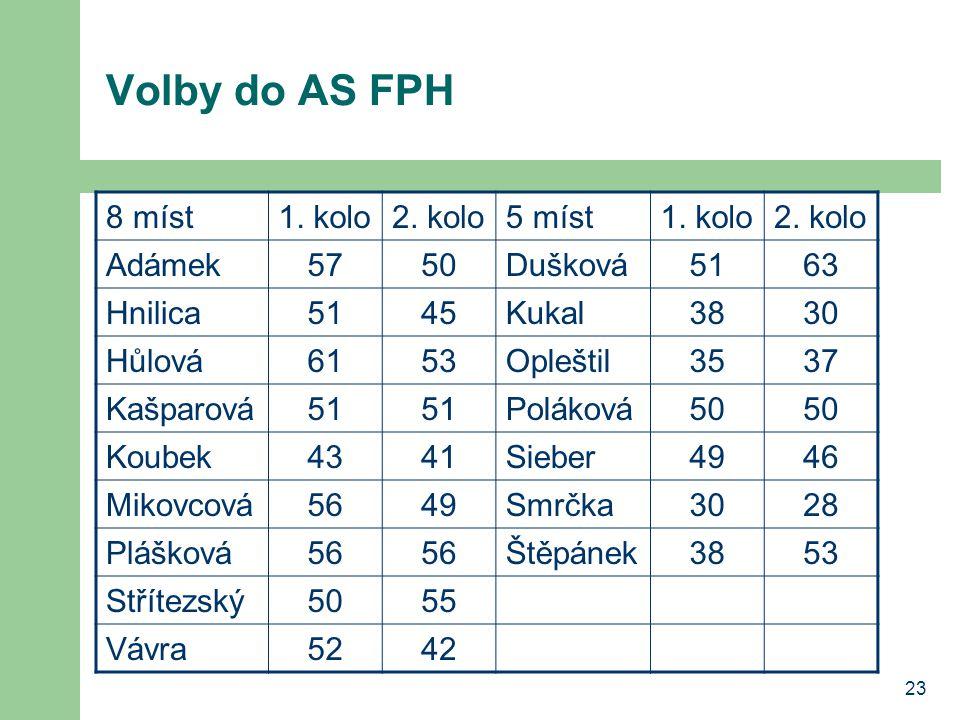 23 Volby do AS FPH 8 míst1. kolo2. kolo5 míst1. kolo2.