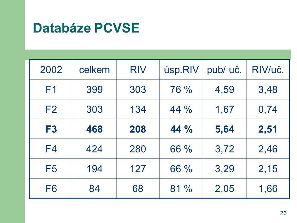 26 Databáze PCVSE 2002celkemRIVúsp.RIVpub/ uč.RIV/uč. F139930376 %4,593,48 F230313444 %1,670,74 F346820844 %5,642,51 F442428066 %3,722,46 F519412766 %