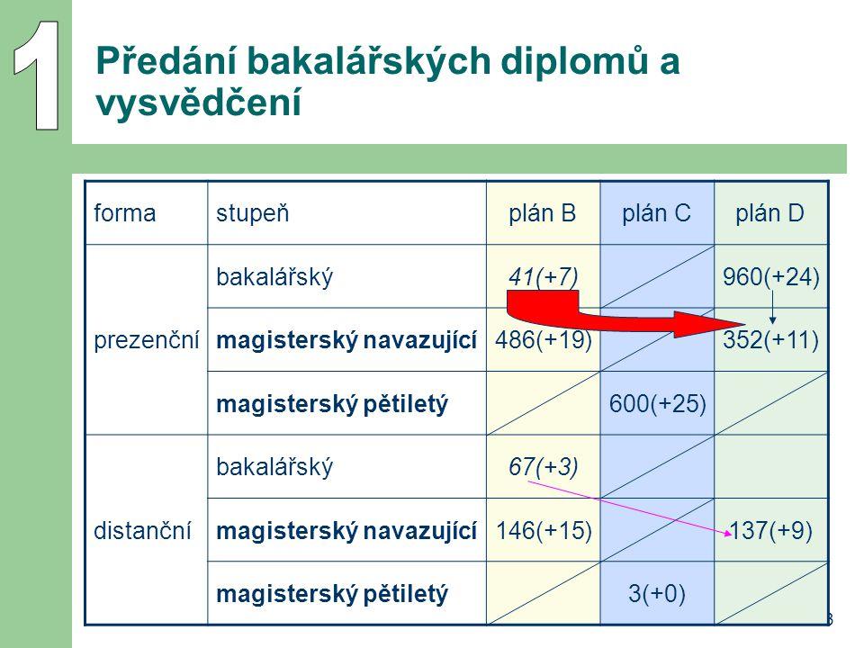 3 Předání bakalářských diplomů a vysvědčení formastupeňplán Bplán Cplán D prezenční bakalářský41(+7)960(+24) magisterský navazující486(+19)352(+11) magisterský pětiletý600(+25) distanční bakalářský67(+3) magisterský navazující146(+15)137(+9) magisterský pětiletý3(+0)