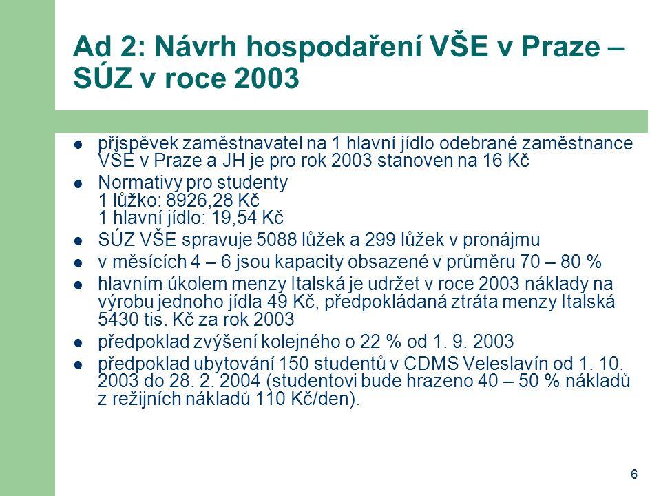 6 Ad 2: Návrh hospodaření VŠE v Praze – SÚZ v roce 2003 příspěvek zaměstnavatel na 1 hlavní jídlo odebrané zaměstnance VŠE v Praze a JH je pro rok 2003 stanoven na 16 Kč Normativy pro studenty 1 lůžko: 8926,28 Kč 1 hlavní jídlo: 19,54 Kč SÚZ VŠE spravuje 5088 lůžek a 299 lůžek v pronájmu v měsících 4 – 6 jsou kapacity obsazené v průměru 70 – 80 % hlavním úkolem menzy Italská je udržet v roce 2003 náklady na výrobu jednoho jídla 49 Kč, předpokládaná ztráta menzy Italská 5430 tis.