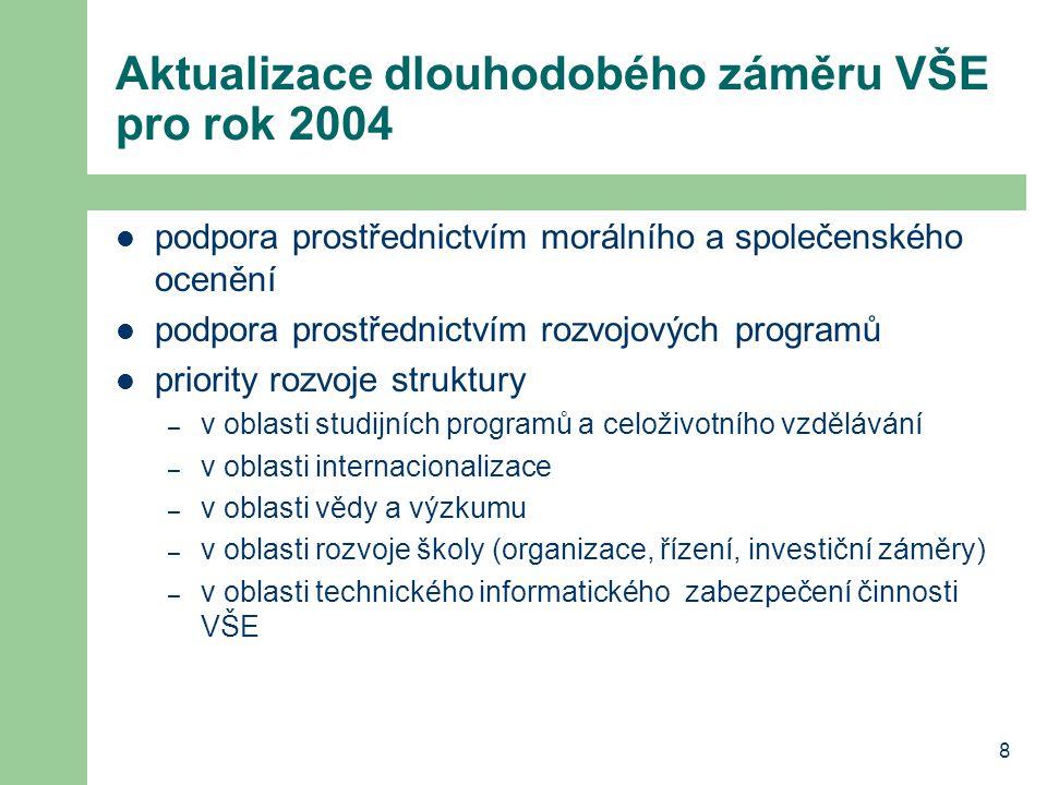 8 Aktualizace dlouhodobého záměru VŠE pro rok 2004 podpora prostřednictvím morálního a společenského ocenění podpora prostřednictvím rozvojových progr