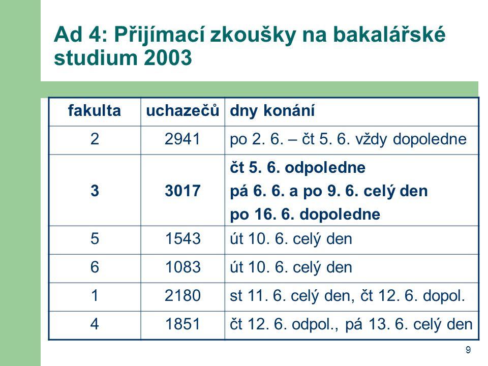 9 Ad 4: Přijímací zkoušky na bakalářské studium 2003 fakultauchazečůdny konání 22941po 2. 6. – čt 5. 6. vždy dopoledne 33017 čt 5. 6. odpoledne pá 6.