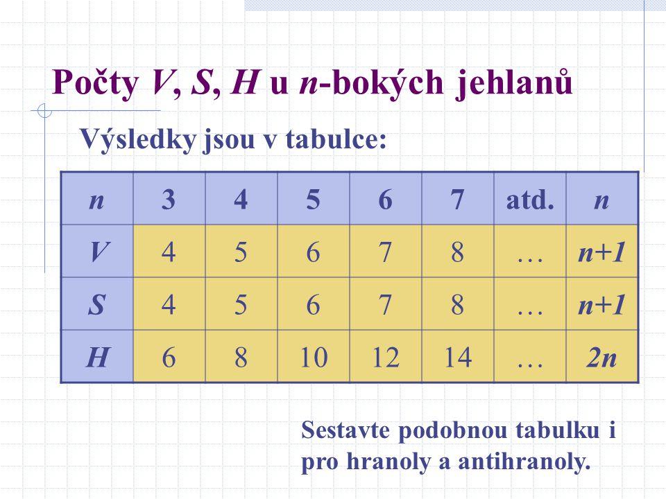 Počty V, S, H u n-bokých jehlanů Výsledky jsou v tabulce: n34567atd.n V45678…n+1 S45678… H68101214…2n2n Sestavte podobnou tabulku i pro hranoly a anti