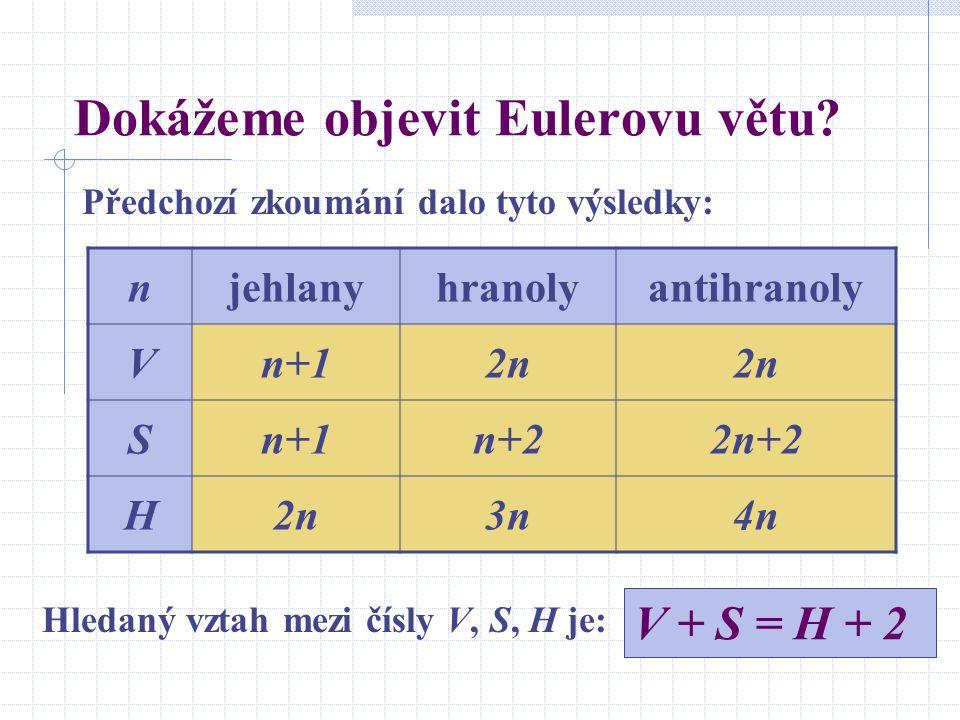 Dokážeme objevit Eulerovu větu? Předchozí zkoumání dalo tyto výsledky: njehlanyhranolyantihranoly Vn+12n Sn+1n+22n+2 H2n2n3n3n4n4n Hledaný vztah mezi