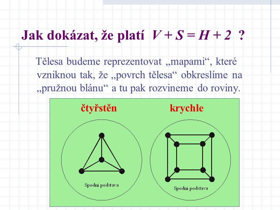 """Jak dokázat, že platí V + S = H + 2 ? Tělesa budeme reprezentovat """"mapami"""", které vzniknou tak, že """"povrch tělesa"""" obkreslíme na """"pružnou blánu"""" a tu"""