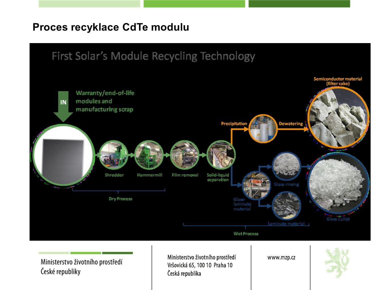 Proces recyklace CdTe modulu