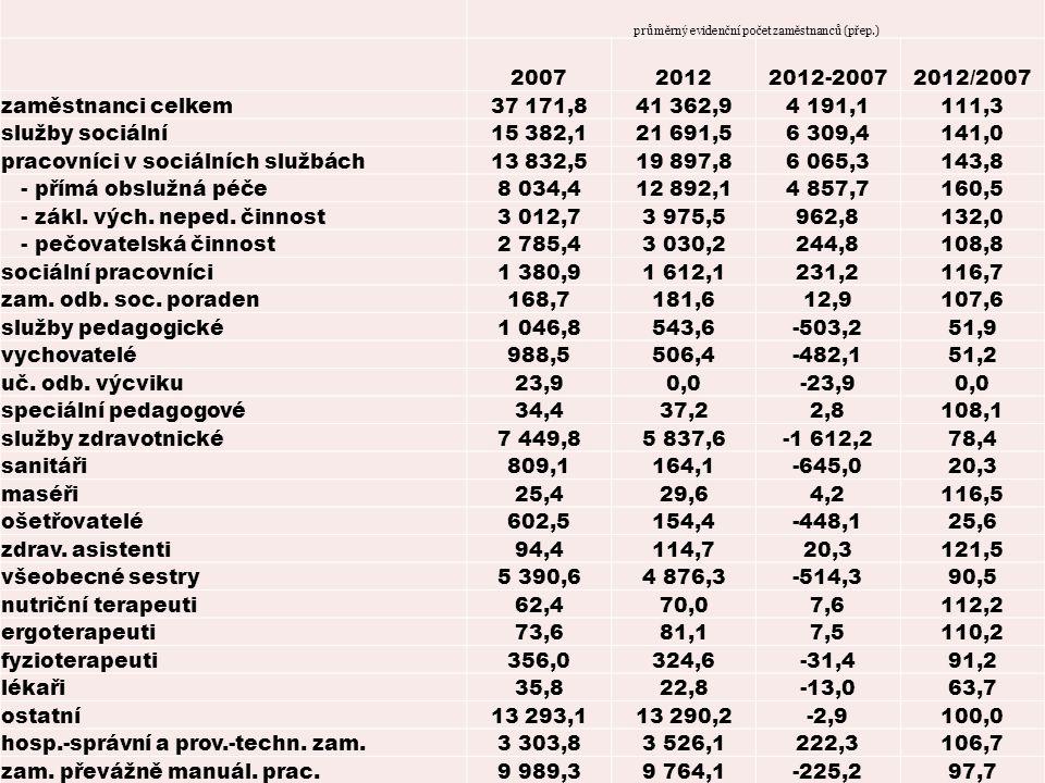 zaměstnanci v zařízeních sociálních služeb průměrný evidenční počet zaměstnanců (přep.) 200720122012-20072012/2007 zaměstnanci celkem37 171,841 362,94 191,1111,3 služby sociální15 382,121 691,56 309,4141,0 pracovníci v sociálních službách13 832,519 897,86 065,3143,8 - přímá obslužná péče8 034,412 892,14 857,7160,5 - zákl.