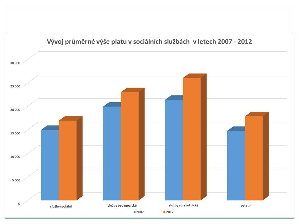 PLAT x MZDA PLATOVÁ SFÉRA MZDOVÁ SFÉRA Název zaměstnání Kód klasifik ace CZ- ISCO Průměrný hrubý měsíční výdělek (v Kč) rok 2011rok 2012 1.