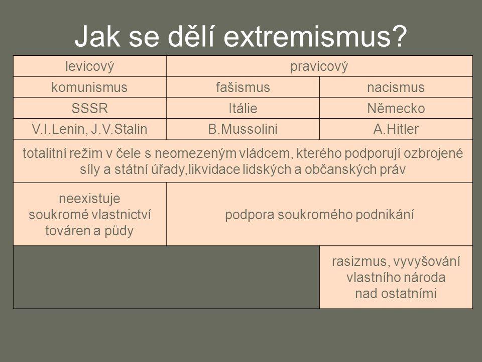 Jak se dělí extremismus.