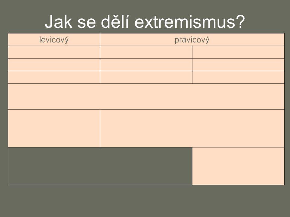 Jak se dělí extremismus? levicovýpravicový