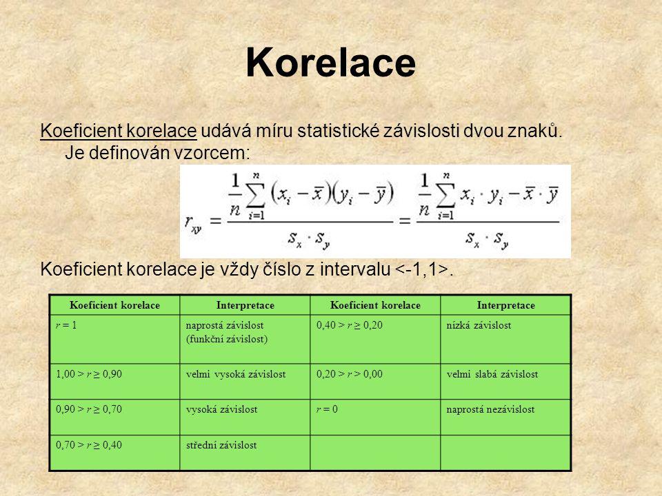 Korelace Koeficient korelace udává míru statistické závislosti dvou znaků. Je definován vzorcem: Koeficient korelace je vždy číslo z intervalu. Koefic